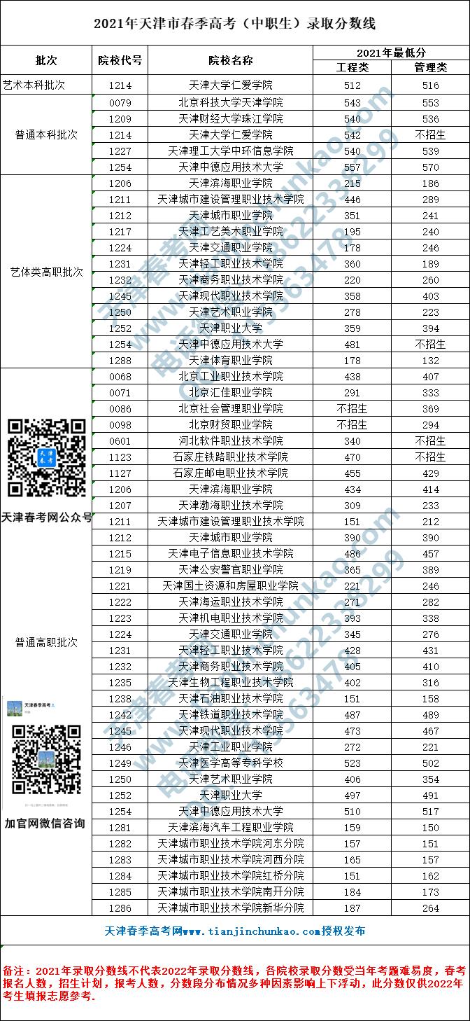 2021年中职生分数线_副本.png
